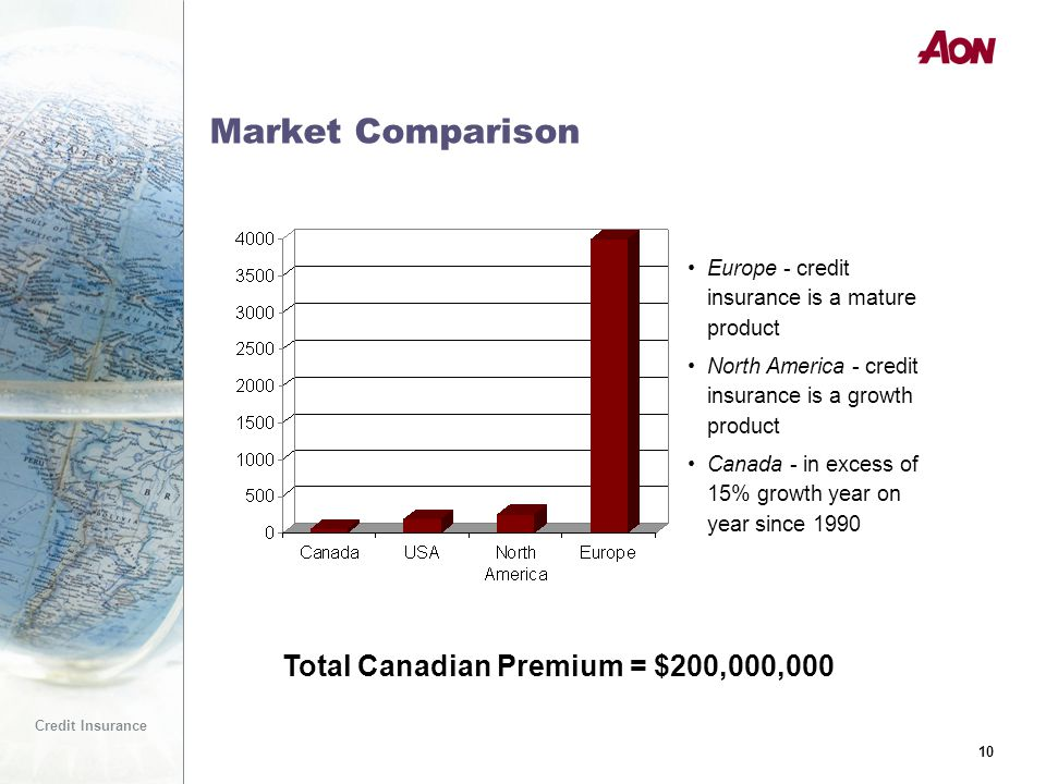 10 Credit Insurance 10 Market Comparison Total Canadian Premium = $200,000,000 Europe - credit insurance is a mature product North America - credit insurance is a growth product Canada - in excess of 15% growth year on year since 1990