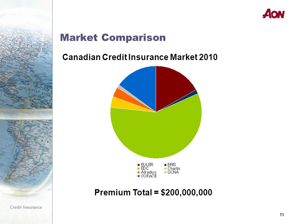 11 Credit Insurance 11 Market Comparison Premium Total = $200,000,000 Canadian Credit Insurance Market 2010