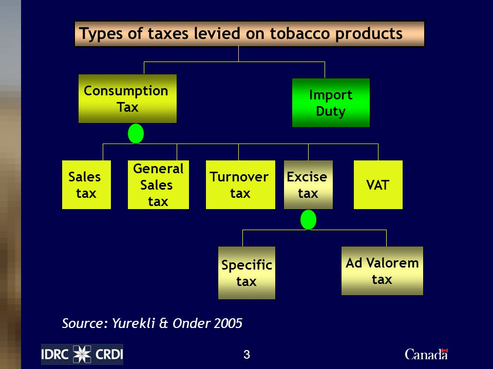 3 Types of taxes levied on tobacco products Consumption Tax Excise tax Turnover tax Sales tax Import Duty General Sales tax VAT Ad Valorem tax Specific tax Source: Yurekli & Onder 2005