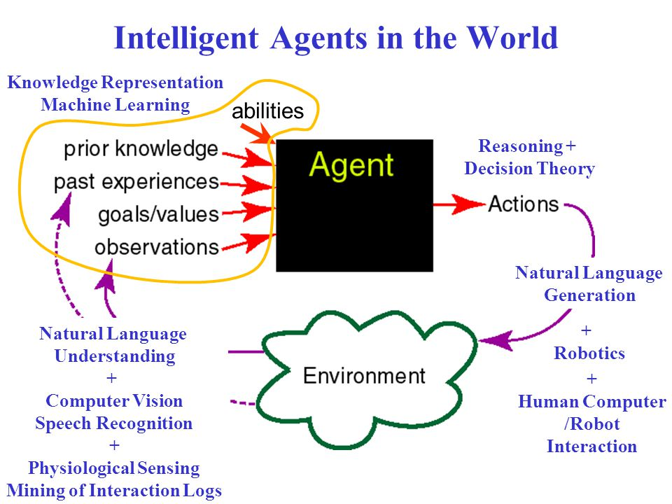 Intelligent Agents in the World Natural Language Understanding + Computer Vision Speech Recognition + Physiological Sensing Mining of Interaction Logs