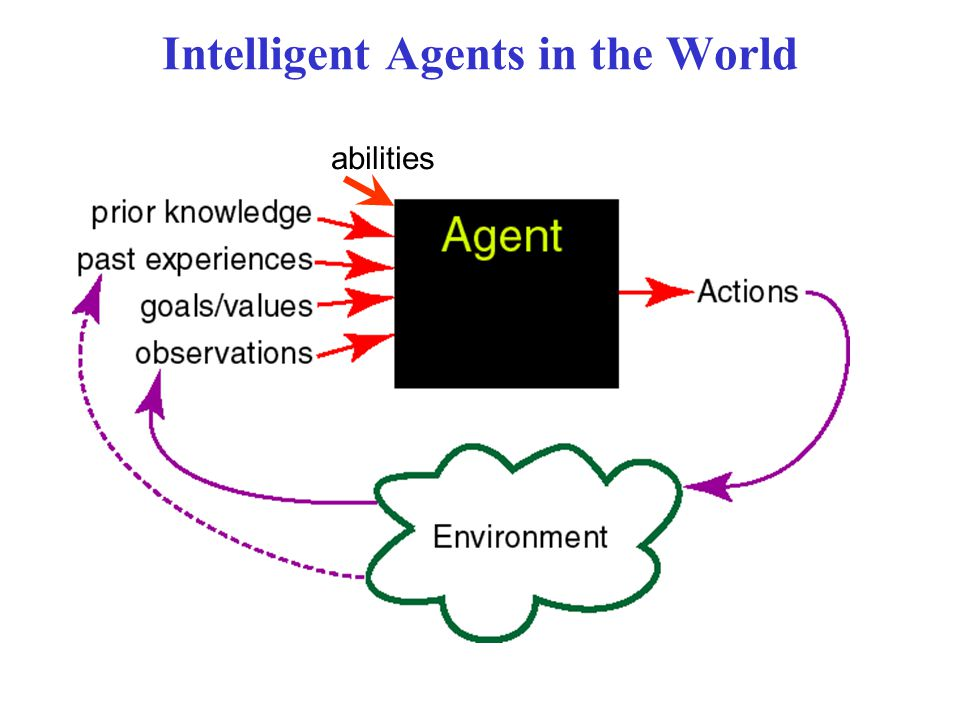 Intelligent Agents in the World abilities