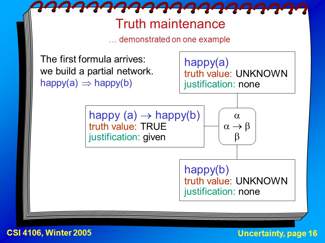 Uncertainty, page 16 CSI 4106, Winter 2005 Truth maintenance … demonstrated on one example happy(a) truth value: UNKNOWN justification: none happy(b)