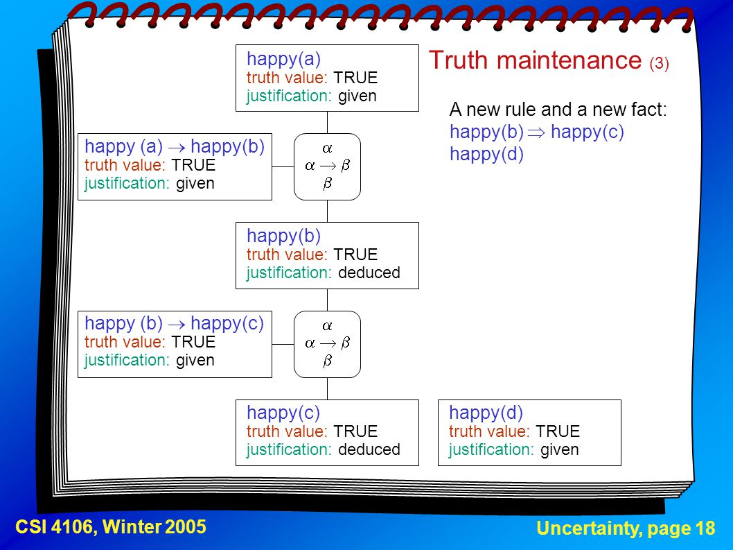 Uncertainty, page 18 CSI 4106, Winter 2005 Truth maintenance (3) A new rule and a new fact: happy(b)  happy(c) happy(d) happy(a) truth value: TRUE ju