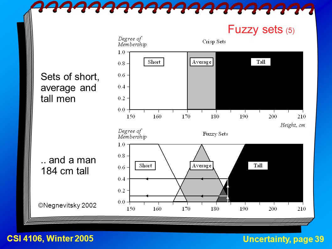 Uncertainty, page 39 CSI 4106, Winter 2005 Fuzzy sets (5) Sets of short, average and tall men ©Negnevitsky 2002.. and a man 184 cm tall