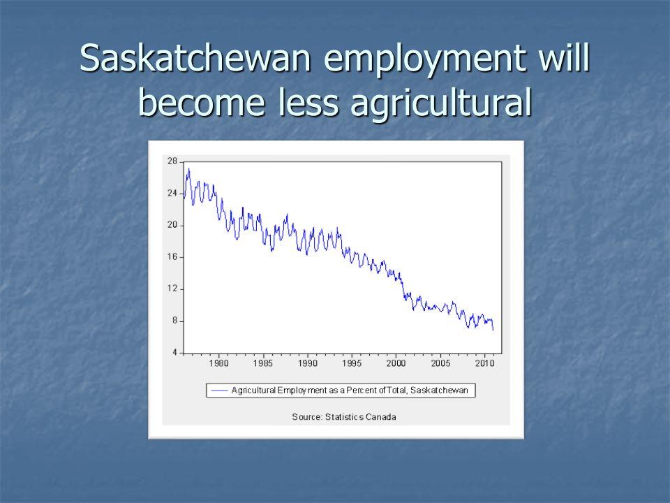 Saskatchewan employment will become less agricultural