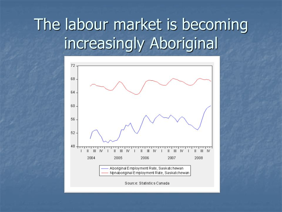 The labour market is becoming increasingly Aboriginal