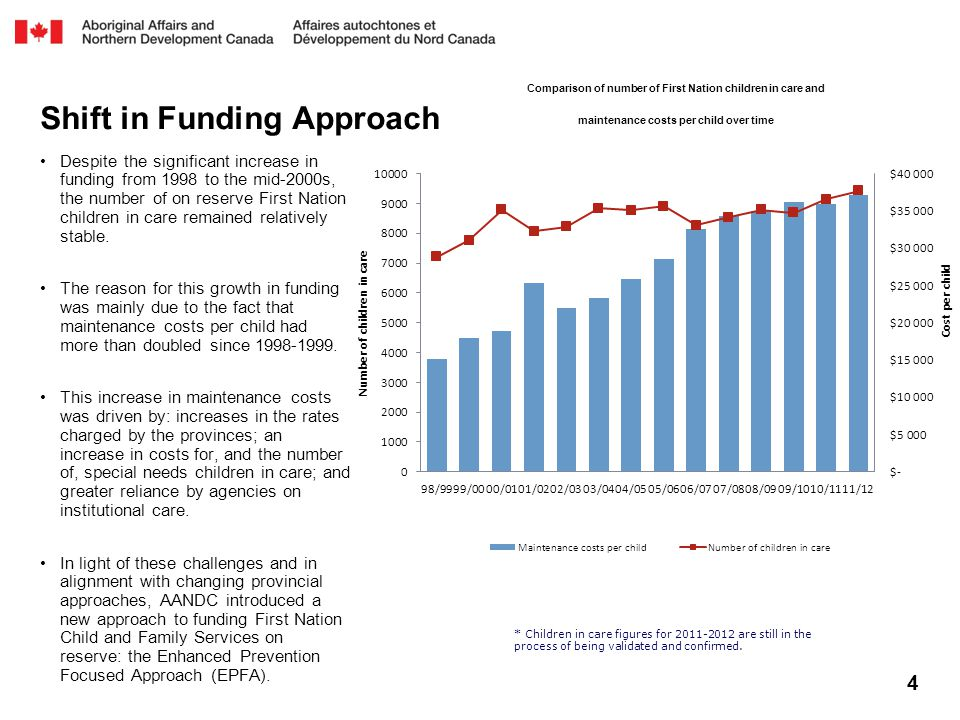 4 Shift in Funding Approach Despite the significant increase in funding from 1998 to the mid-2000s, the number of on reserve First Nation children in care remained relatively stable.