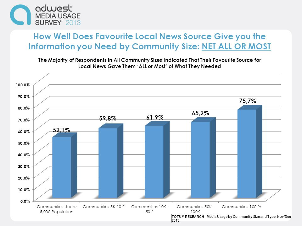 How Well Does Favourite Local News Source Give you the Information you Need by Community Size: NET ALL OR MOST TOTUM RESEARCH - Media Usage by Communi