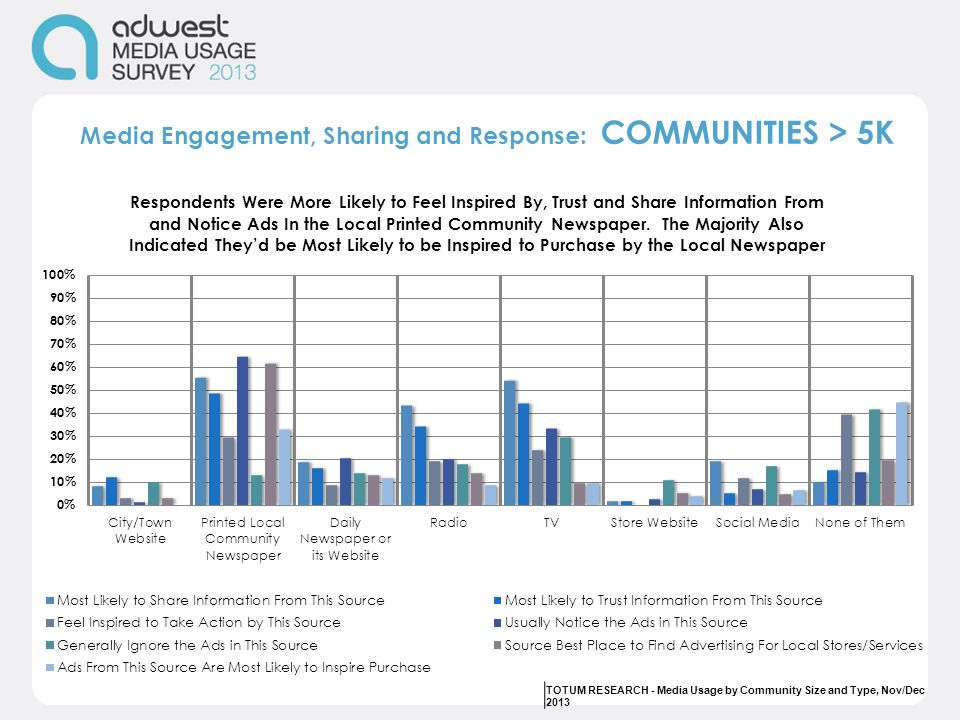 Media Engagement, Sharing and Response: COMMUNITIES > 5K TOTUM RESEARCH - Media Usage by Community Size and Type, Nov/Dec 2013