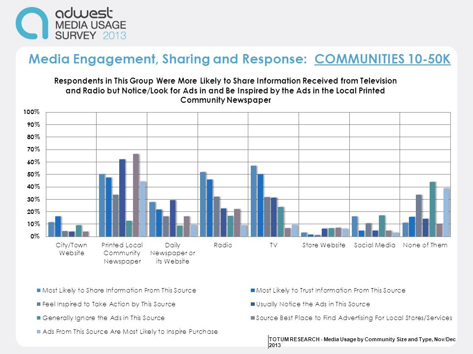 Media Engagement, Sharing and Response: COMMUNITIES 10-50K TOTUM RESEARCH - Media Usage by Community Size and Type, Nov/Dec 2013