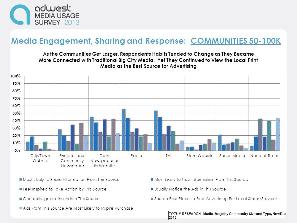 Media Engagement, Sharing and Response: COMMUNITIES 50-100K TOTUM RESEARCH - Media Usage by Community Size and Type, Nov/Dec 2013