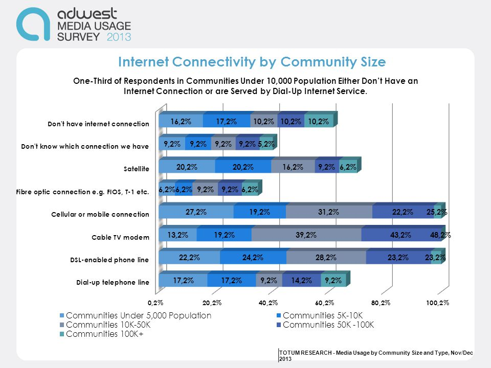 Internet Connectivity by Community Size TOTUM RESEARCH - Media Usage by Community Size and Type, Nov/Dec 2013