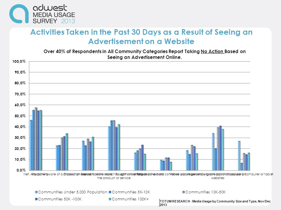 Activities Taken in the Past 30 Days as a Result of Seeing an Advertisement on a Website TOTUM RESEARCH - Media Usage by Community Size and Type, Nov/