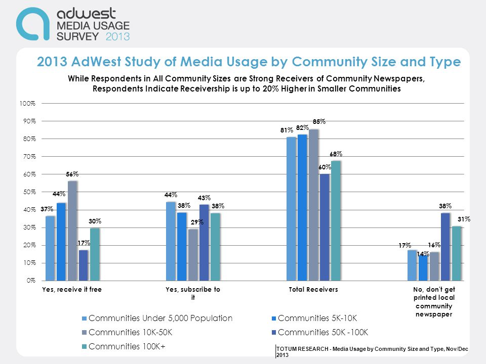 2013 AdWest Study of Media Usage by Community Size and Type TOTUM RESEARCH - Media Usage by Community Size and Type, Nov/Dec 2013