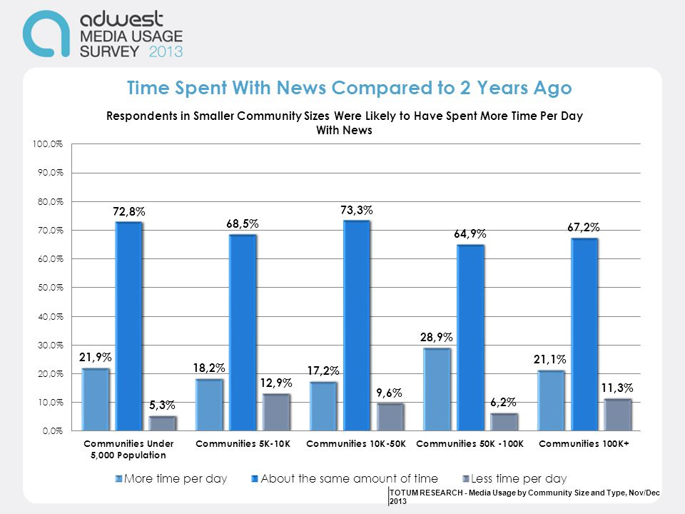 Time Spent With News Compared to 2 Years Ago TOTUM RESEARCH - Media Usage by Community Size and Type, Nov/Dec 2013