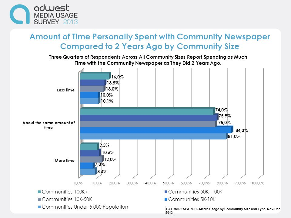 Amount of Time Personally Spent with Community Newspaper Compared to 2 Years Ago by Community Size TOTUM RESEARCH - Media Usage by Community Size and