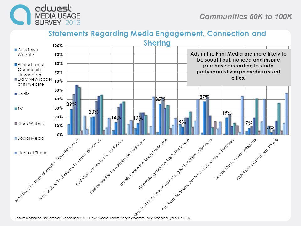 Communities 50K to 100K Totum Research November/December 2013: How Media Habits Vary by Community Size and Type, N=1,015