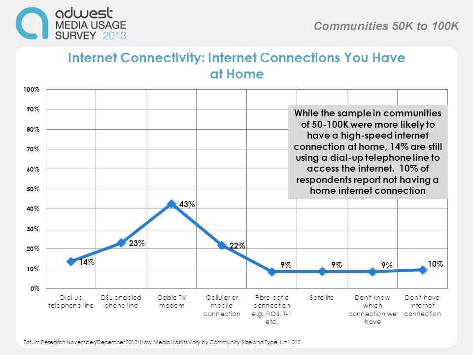 While the sample in communities of 50-100K were more likely to have a high-speed internet connection at home, 14% are still using a dial-up telephone line to access the internet.