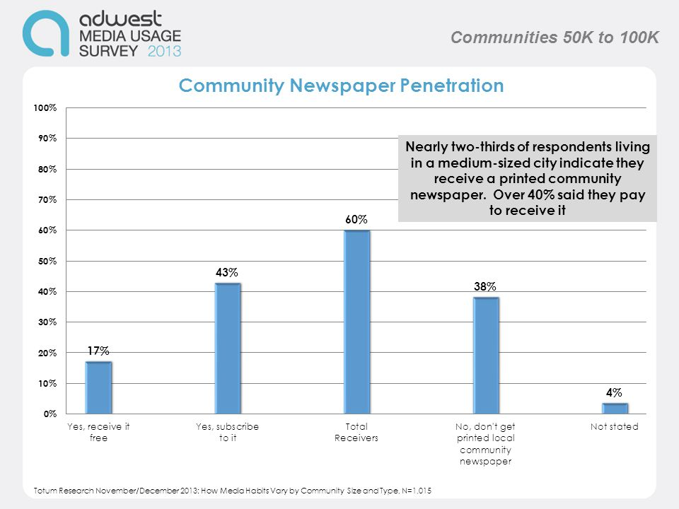 Nearly two-thirds of respondents living in a medium-sized city indicate they receive a printed community newspaper.