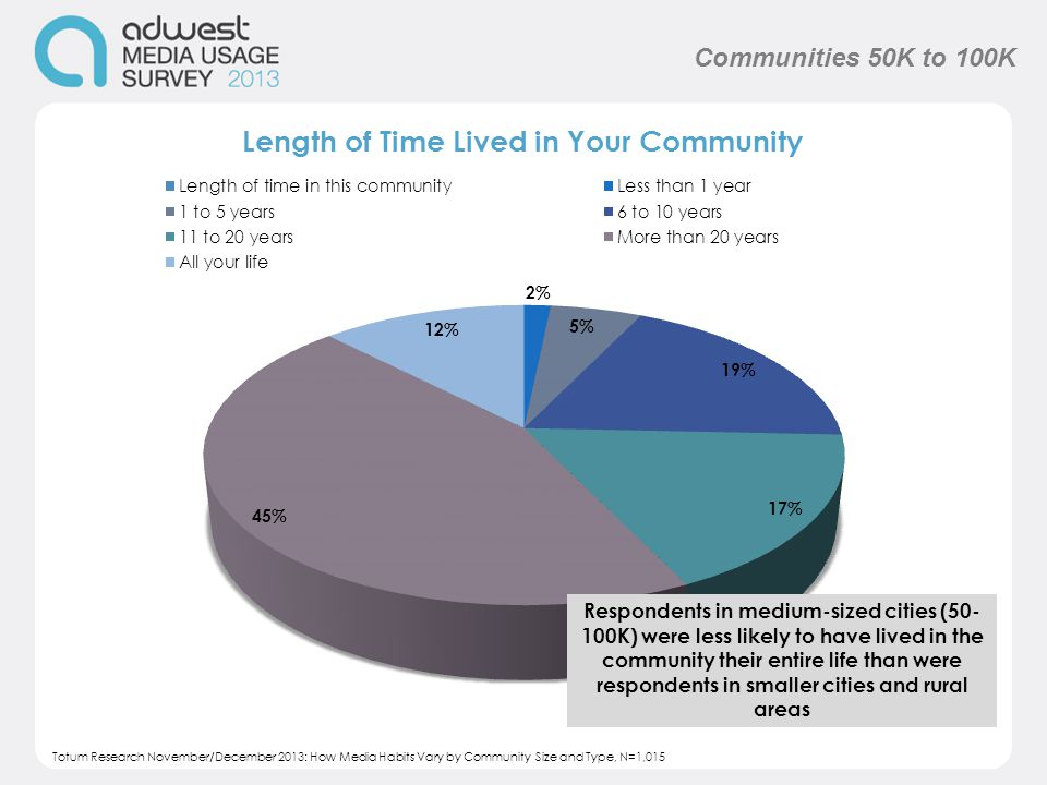 Respondents in medium-sized cities (50- 100K) were less likely to have lived in the community their entire life than were respondents in smaller cities and rural areas Communities 50K to 100K Totum Research November/December 2013: How Media Habits Vary by Community Size and Type, N=1,015