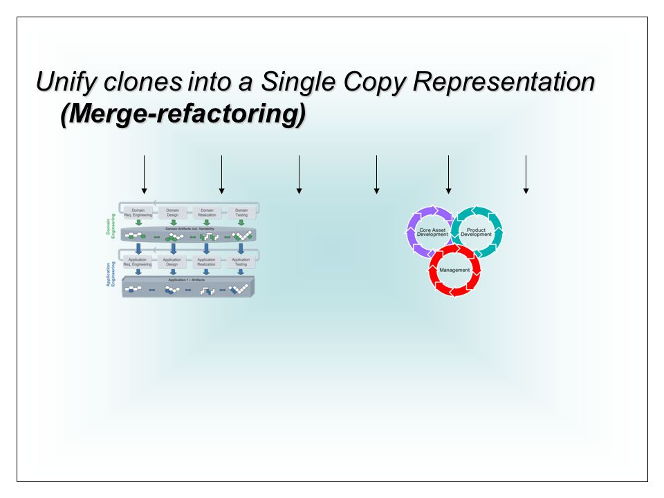 Unify clones into a Single Copy Representation (Merge-refactoring)