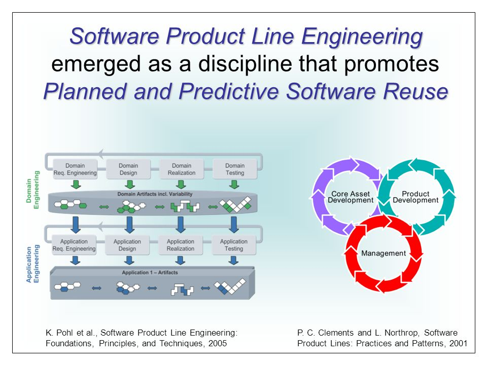 Software Product Line Engineering Planned and PredictiveSoftware Reuse Software Product Line Engineering emerged as a discipline that promotes Planned and Predictive Software Reuse K.