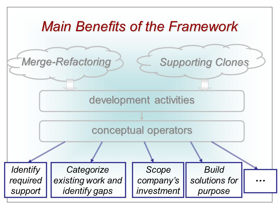 Main Benefits of the Framework development activities Merge-Refactoring Supporting Clones conceptual operators Identify required support Categorize existing work and identify gaps Build solutions for purpose … Scope company's investment
