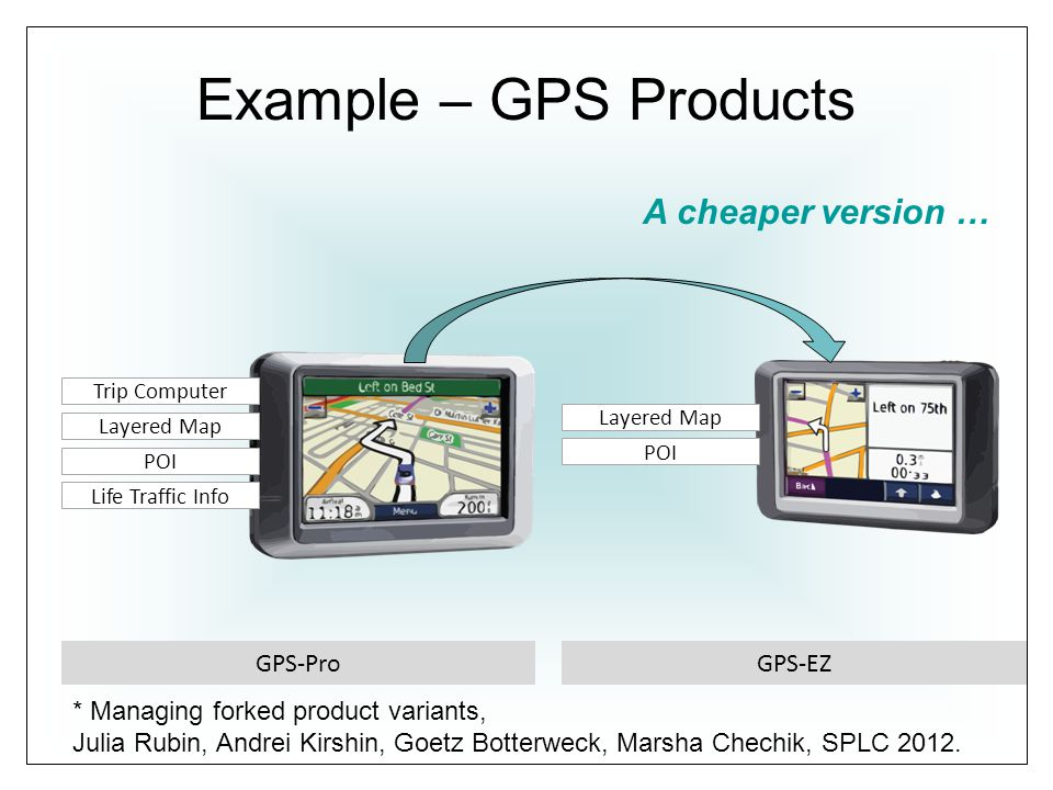 Example – GPS Products GPS-ProGPS-EZ Life Traffic Info POI Layered Map Trip Computer POI Layered Map A cheaper version … * Managing forked product variants, Julia Rubin, Andrei Kirshin, Goetz Botterweck, Marsha Chechik, SPLC 2012.