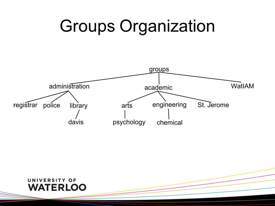 Groups Organization