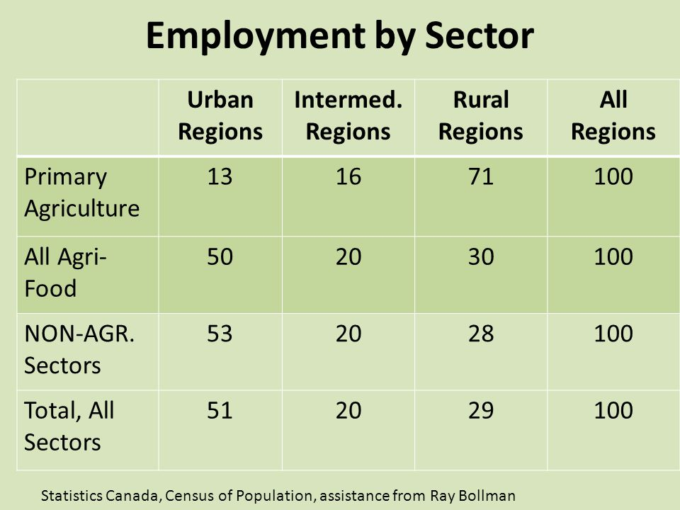 Employment by Sector Urban Regions Intermed.