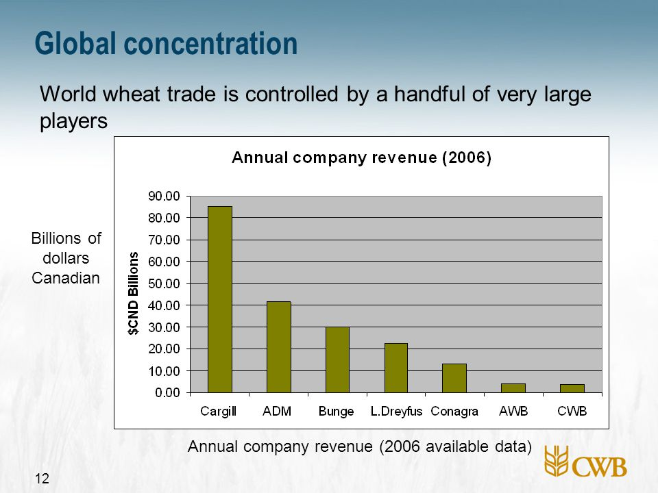 12 Global concentration Billions of dollars Canadian World wheat trade is controlled by a handful of very large players Annual company revenue (2006 available data)