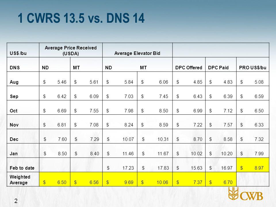 2 1 CWRS 13.5 vs. DNS 14 US$ /bu Average Price Received (USDA)Average Elevator Bid DNSNDMTNDMTDPC OfferedDPC PaidPRO US$/bu Aug $ 5.46 $ 5.61 $ 5.84 $