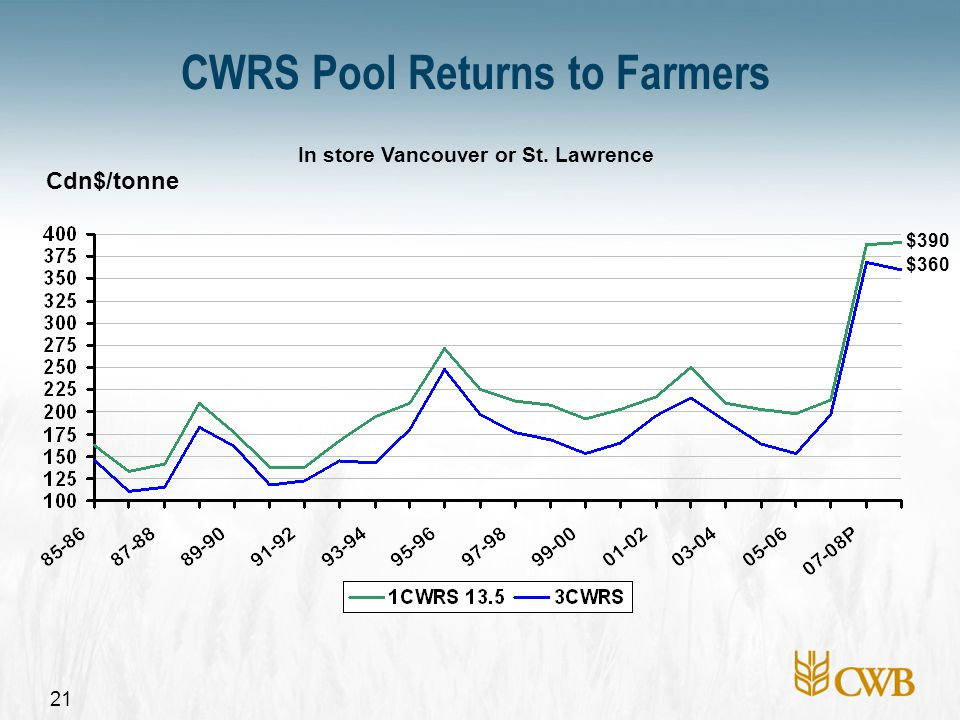 21 Cdn$/tonne In store Vancouver or St. Lawrence CWRS Pool Returns to Farmers $390 $360