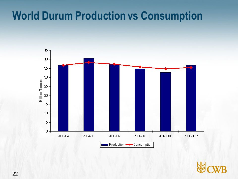 22 World Durum Production vs Consumption