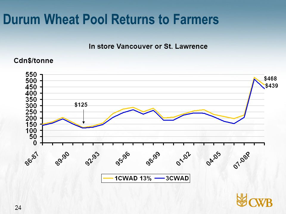 24 Cdn$/tonne Durum Wheat Pool Returns to Farmers In store Vancouver or St. Lawrence $125 $468 $439
