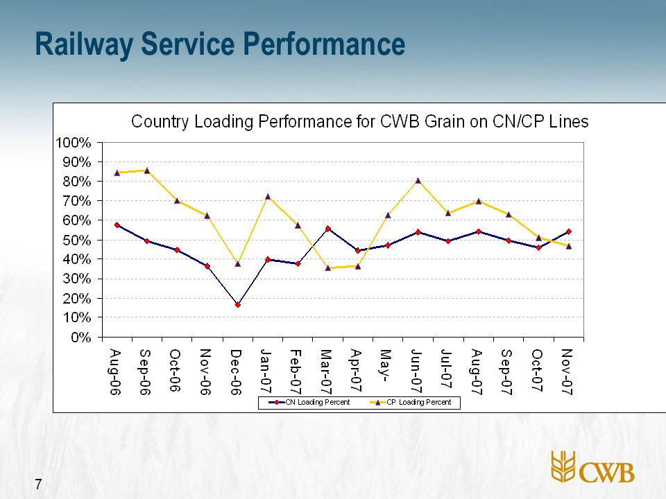 7 Railway Service Performance