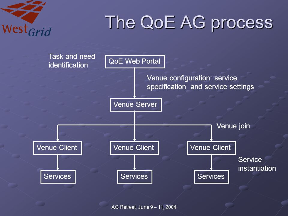 AG Retreat, June 9 – 11, 2004 The QoE AG process QoE Web Portal Task and need identification Venue Server Venue configuration: service specification and service settings Venue Client Venue join Services Service instantiation Services