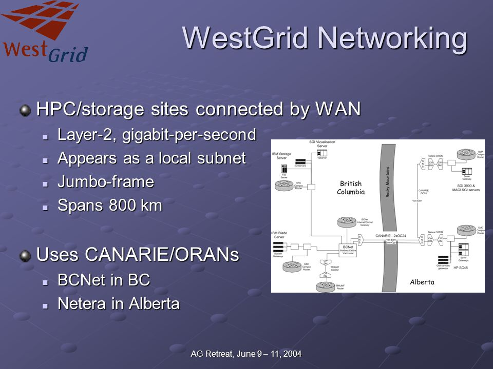 AG Retreat, June 9 – 11, 2004 WestGrid Networking HPC/storage sites connected by WAN Layer-2, gigabit-per-second Layer-2, gigabit-per-second Appears a