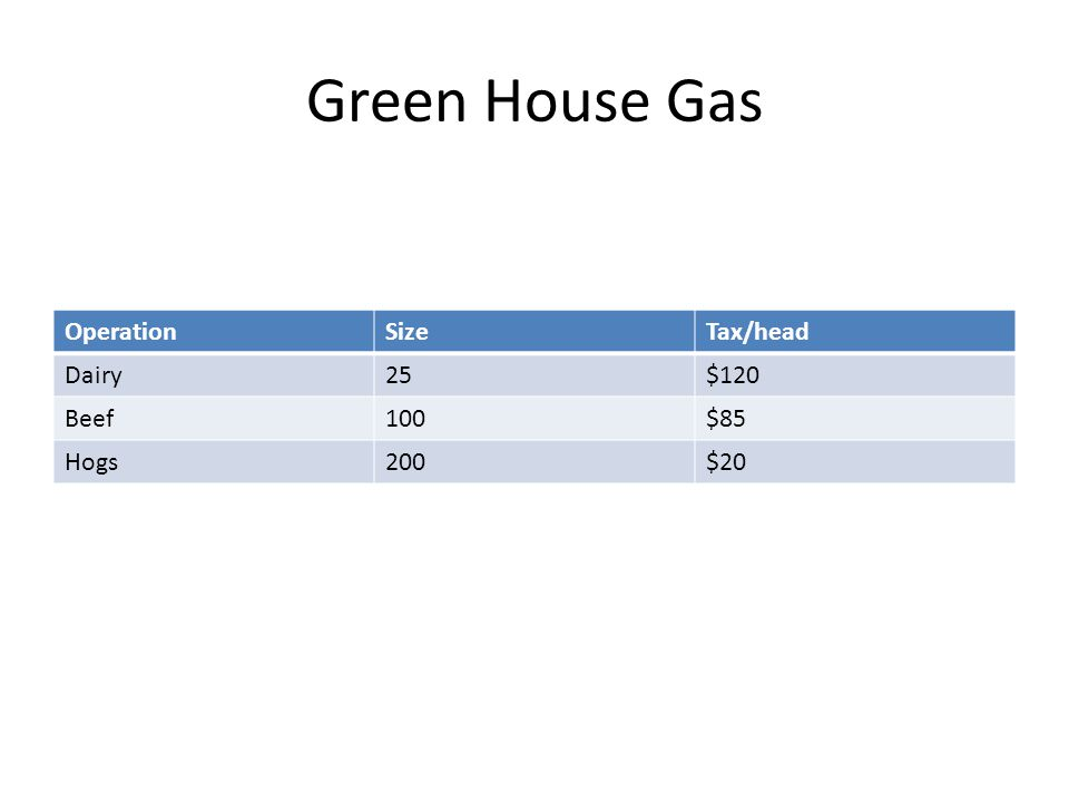 Green House Gas OperationSizeTax/head Dairy25$120 Beef100$85 Hogs200$20