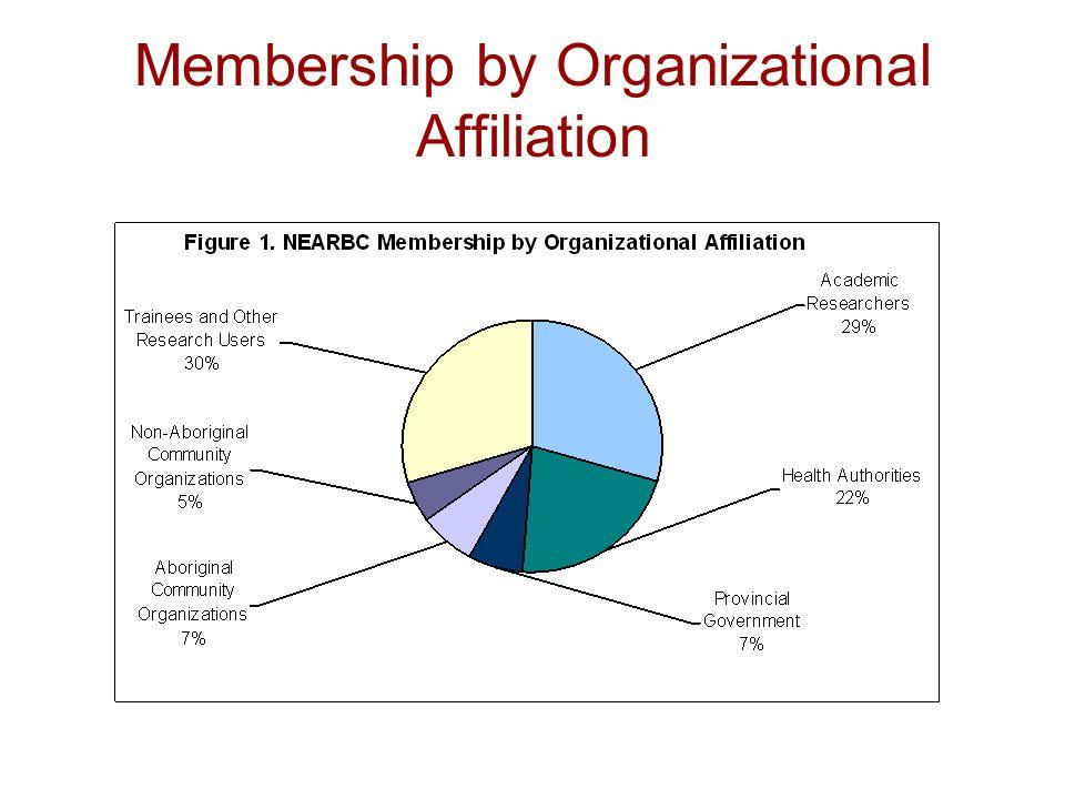 Membership by Organizational Affiliation