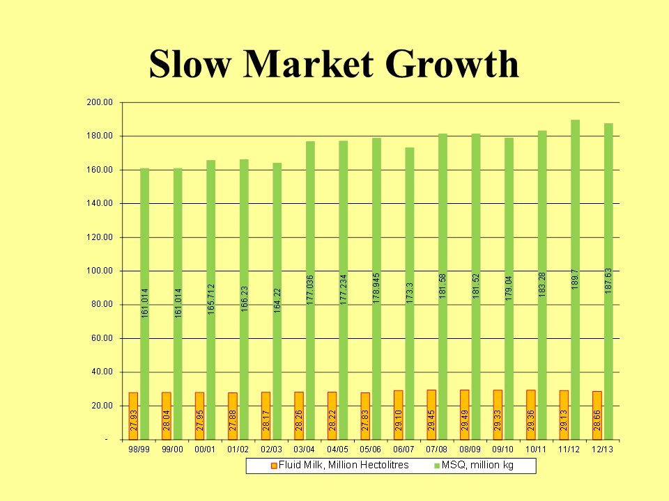 Slow Market Growth