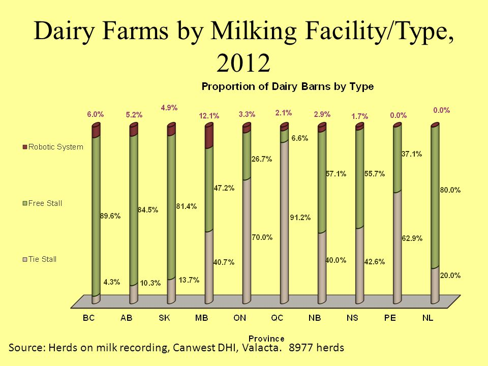 Dairy Farms by Milking Facility/Type, 2012 Source: Herds on milk recording, Canwest DHI, Valacta. 8977 herds