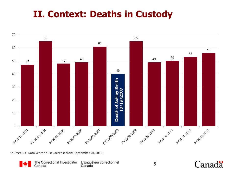 II. Context: Deaths in Custody 5 Death of Ashley Smith 10/19/2007 Source: CSC Data Warehouse, accessed on: September 20, 2013