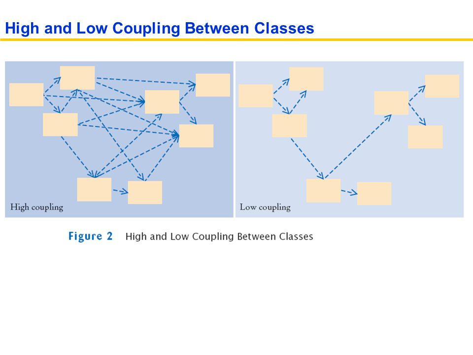 High and Low Coupling Between Classes