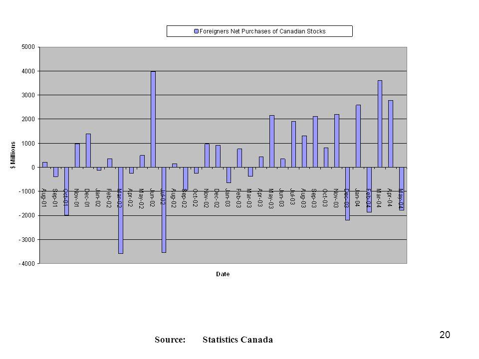 20 Source:Statistics Canada
