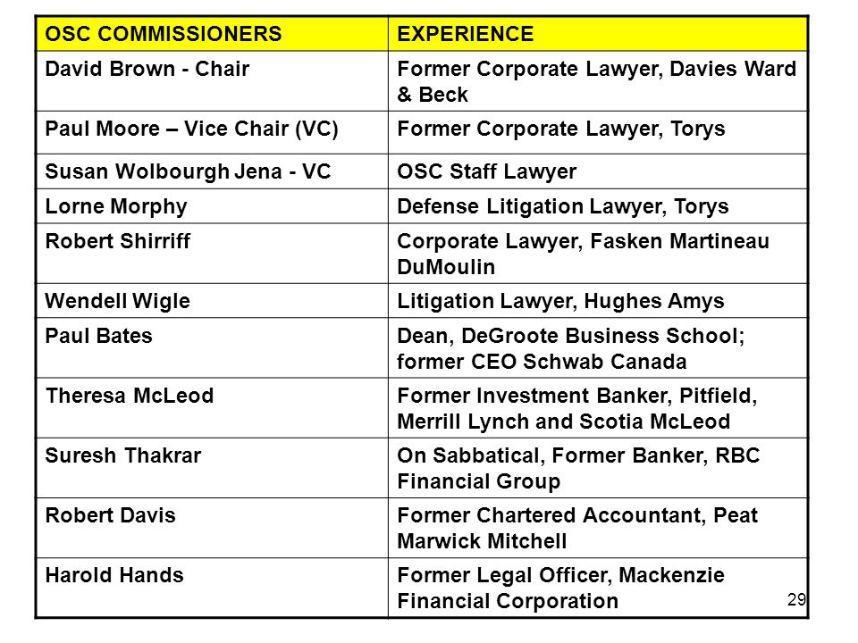29 OSC COMMISSIONERSEXPERIENCE David Brown - ChairFormer Corporate Lawyer, Davies Ward & Beck Paul Moore – Vice Chair (VC)Former Corporate Lawyer, Torys Susan Wolbourgh Jena - VCOSC Staff Lawyer Lorne MorphyDefense Litigation Lawyer, Torys Robert ShirriffCorporate Lawyer, Fasken Martineau DuMoulin Wendell WigleLitigation Lawyer, Hughes Amys Paul BatesDean, DeGroote Business School; former CEO Schwab Canada Theresa McLeodFormer Investment Banker, Pitfield, Merrill Lynch and Scotia McLeod Suresh ThakrarOn Sabbatical, Former Banker, RBC Financial Group Robert DavisFormer Chartered Accountant, Peat Marwick Mitchell Harold HandsFormer Legal Officer, Mackenzie Financial Corporation