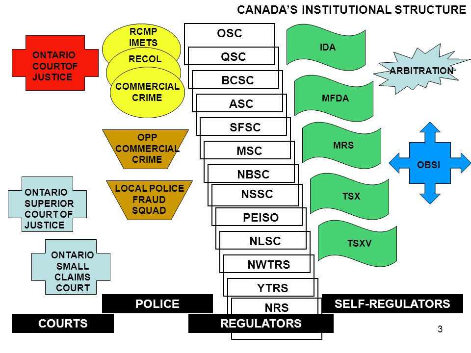 3 QSC OSC BCSC ASC SFSC MSC NBSC NSSC NLSC PEISO NWTRS YTRS ONTARIO COURTOF JUSTICE ONTARIO SUPERIOR COURT OF JUSTICE ONTARIO SMALL CLAIMS COURT IDA MFDA MRS TSX TSXV OBSI ARBITRATION NRS CANADA'S INSTITUTIONAL STRUCTURE OPP COMMERCIAL CRIME LOCAL POLICE FRAUD SQUAD COMMERCIAL CRIME RECOL RCMP IMETS COURTS POLICE REGULATORS SELF-REGULATORS