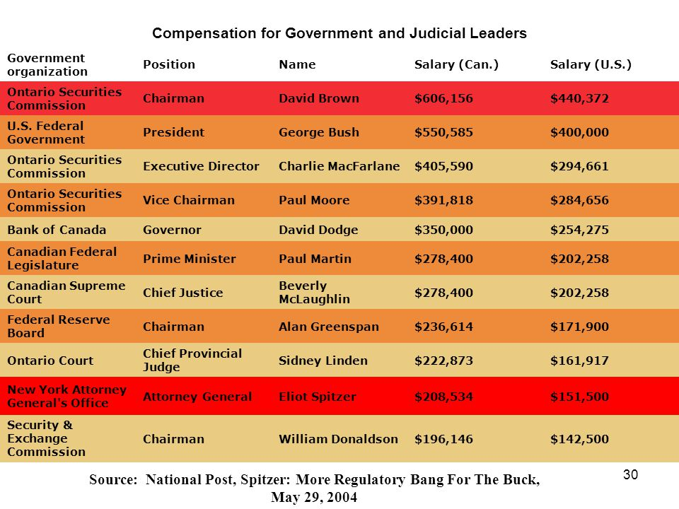 30 Compensation for Government and Judicial Leaders Government organization PositionNameSalary (Can.)Salary (U.S.) Ontario Securities Commission ChairmanDavid Brown$606,156$440,372 U.S.