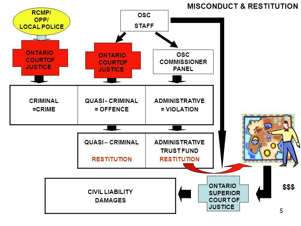 6 Source: Charles Rivers Associates Study, The Effect of Multiple Regulators, October 21, 2003