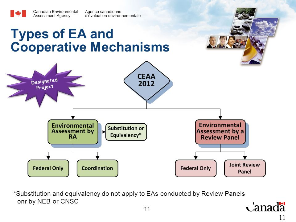 11 Types of EA and Cooperative Mechanisms Designated Project *Substitution and equivalency do not apply to EAs conducted by Review Panels onr by NEB or CNSC 11